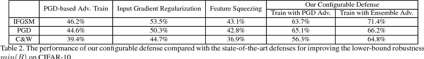 Figure 4 for On Configurable Defense against Adversarial Example Attacks