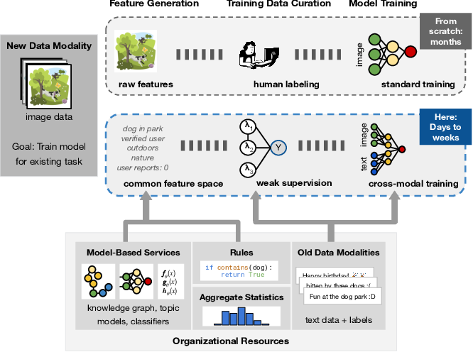 Figure 1 for Leveraging Organizational Resources to Adapt Models to New Data Modalities