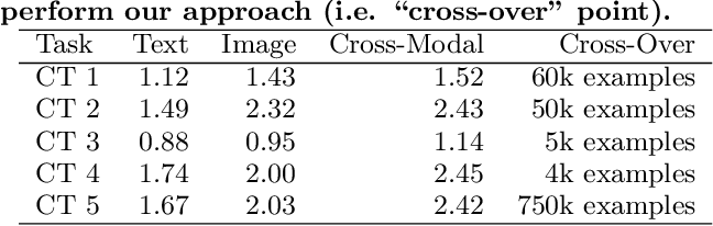 Figure 4 for Leveraging Organizational Resources to Adapt Models to New Data Modalities