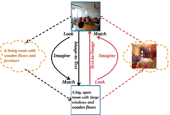 Figure 1 for Look, Imagine and Match: Improving Textual-Visual Cross-Modal Retrieval with Generative Models