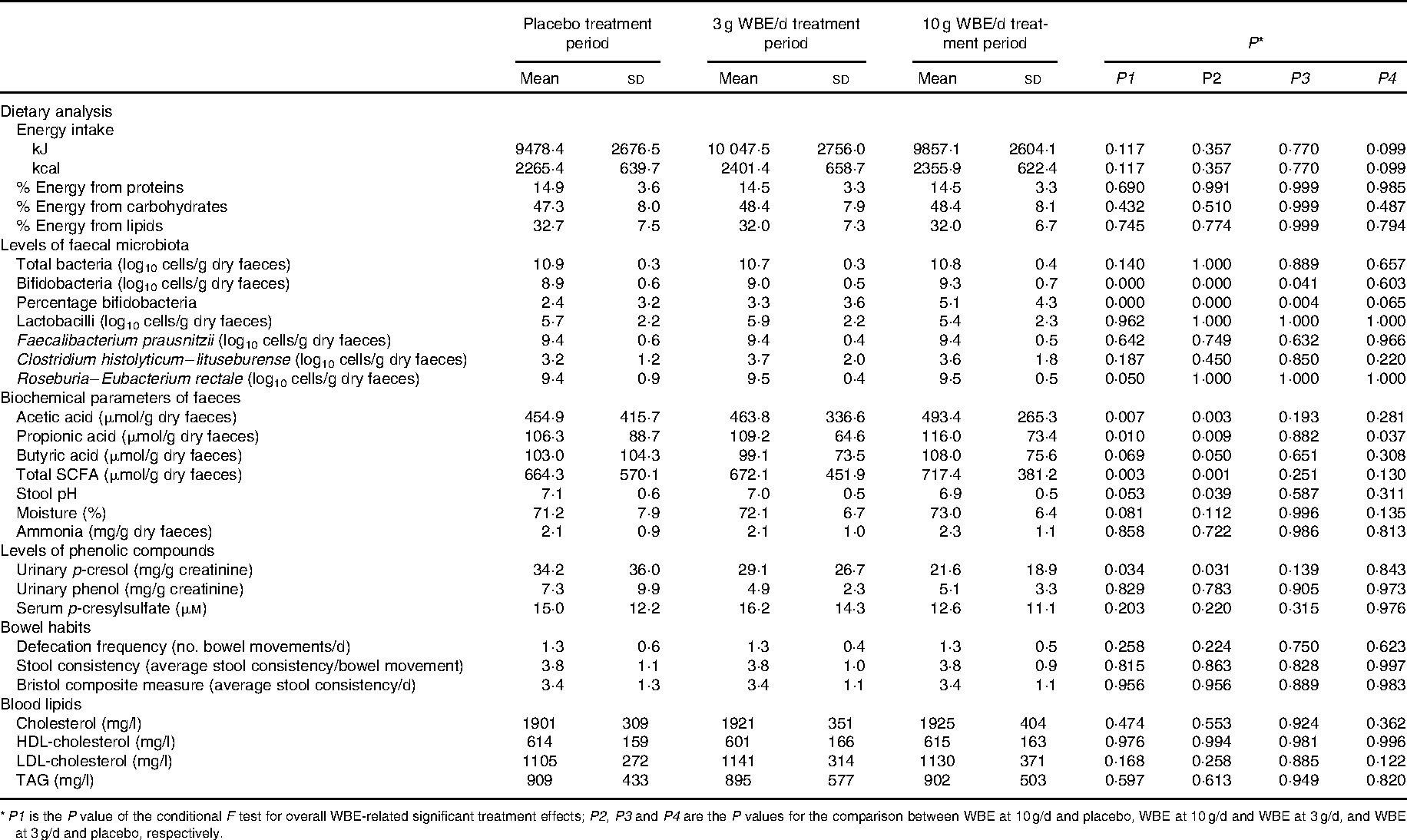 Table 4. Efficacy variables during a human intervention study following intake of placebo, wheat bran extract (WBE) at 3 g/d or WBE at 10 g/d (Mean values and standard deviations)