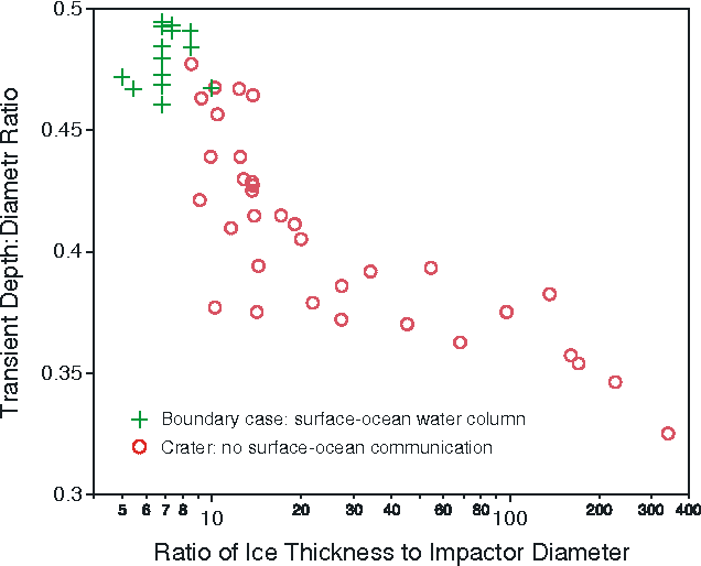 Figure 2. As bolides become bigger relative to ice thickness, transient cavity geometry changes, becoming deeper relative to width.