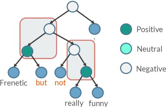 Figure 1 for SentiBERT: A Transferable Transformer-Based Architecture for Compositional Sentiment Semantics