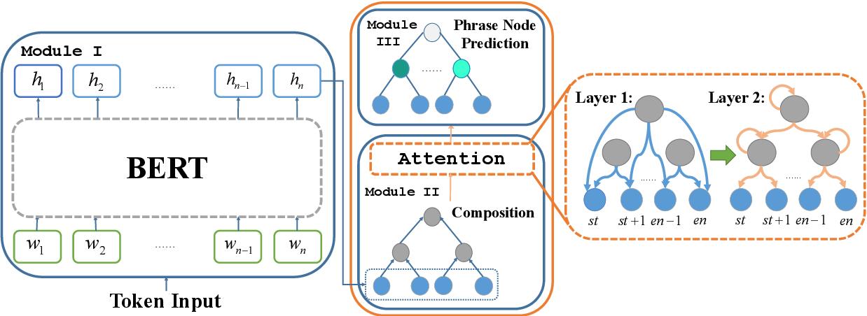 Figure 3 for SentiBERT: A Transferable Transformer-Based Architecture for Compositional Sentiment Semantics