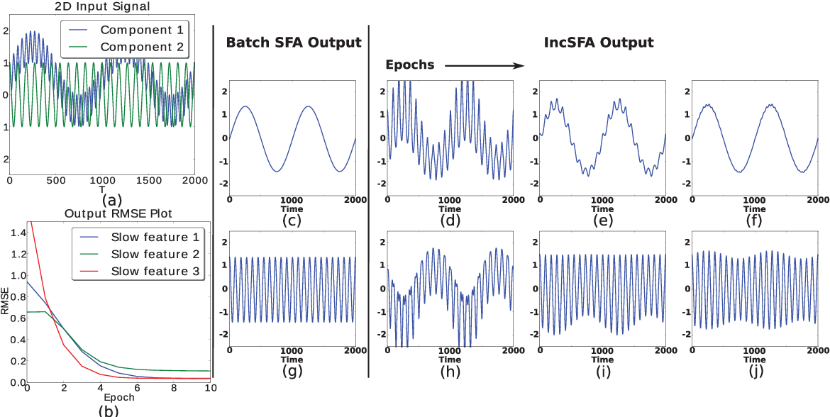 Figure 2 for Incremental Slow Feature Analysis: Adaptive and Episodic Learning from High-Dimensional Input Streams