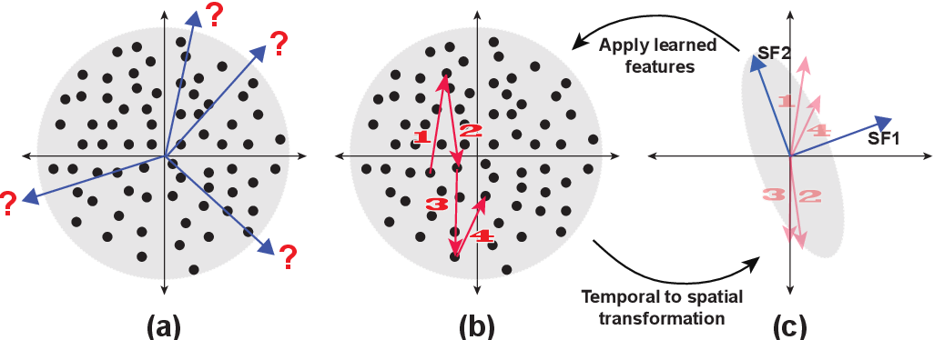 Figure 1 for Incremental Slow Feature Analysis: Adaptive and Episodic Learning from High-Dimensional Input Streams