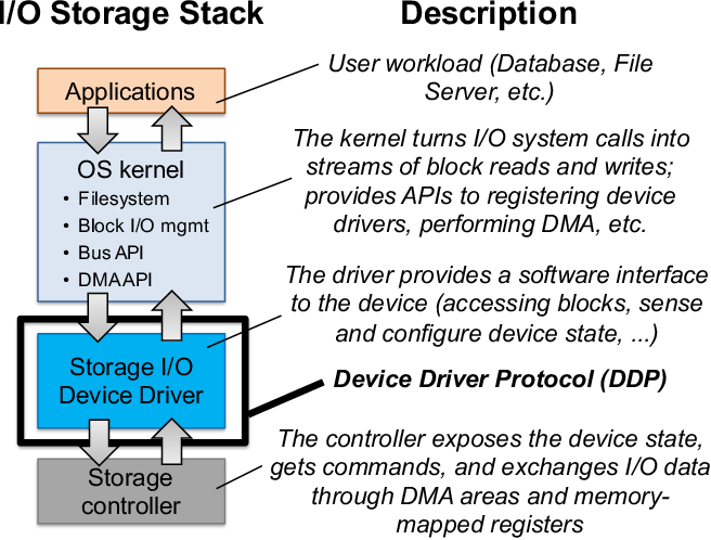 Run-Time Detection of Protocol Bugs in Storage I/O Device Drivers