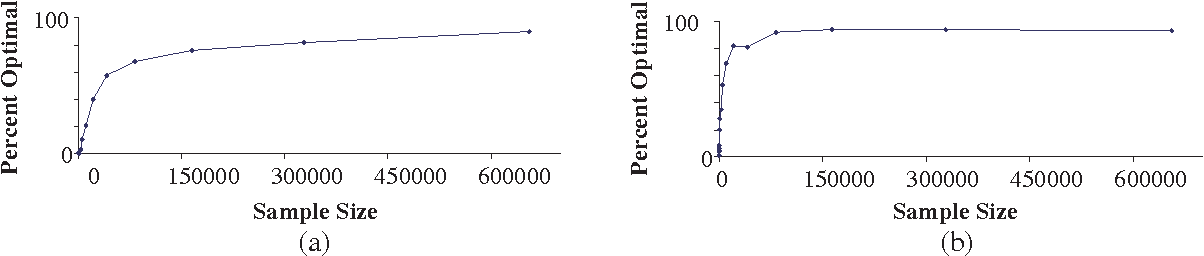 Figure 2 for Finding Optimal Bayesian Networks