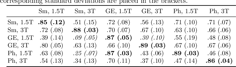 Figure 2 for First U-Net Layers Contain More Domain Specific Information Than The Last Ones