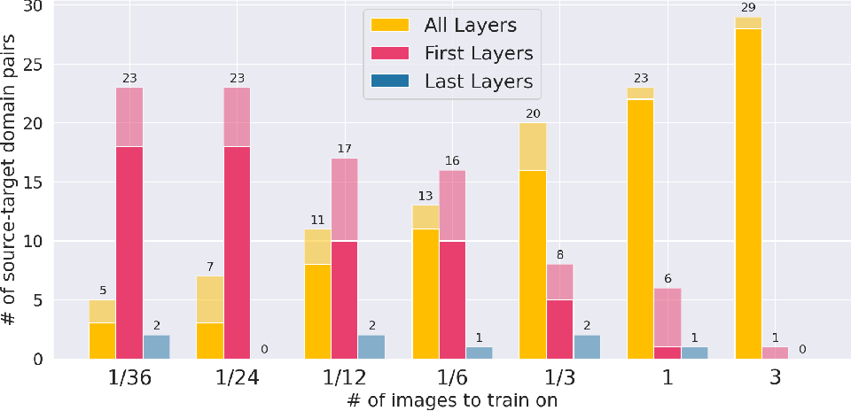 Figure 4 for First U-Net Layers Contain More Domain Specific Information Than The Last Ones