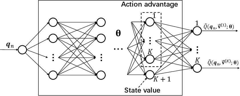 Figure 3 for Simultaneous Navigation and Radio Mapping for Cellular-Connected UAV with Deep Reinforcement Learning