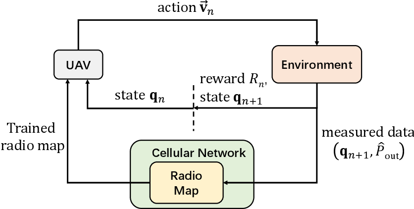 Figure 4 for Simultaneous Navigation and Radio Mapping for Cellular-Connected UAV with Deep Reinforcement Learning