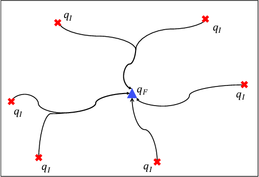Figure 2 for Simultaneous Navigation and Radio Mapping for Cellular-Connected UAV with Deep Reinforcement Learning