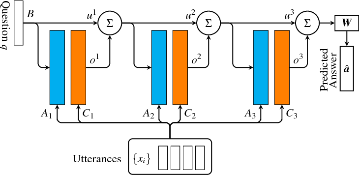 Figure 3 for Dialog state tracking, a machine reading approach using Memory Network