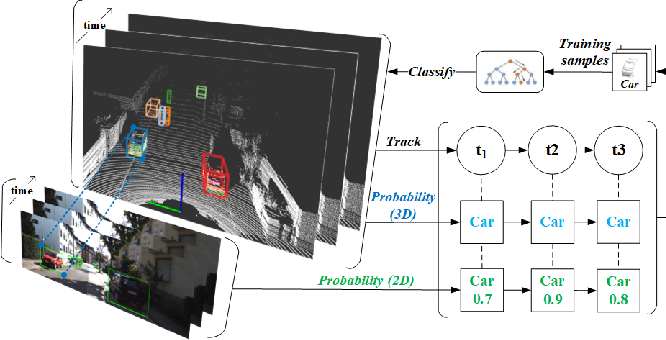 Figure 1 for Efficient Online Transfer Learning for 3D Object Classification in Autonomous Driving