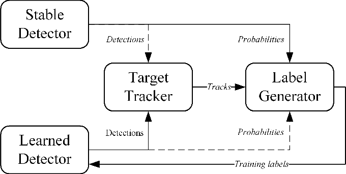 Figure 2 for Efficient Online Transfer Learning for 3D Object Classification in Autonomous Driving