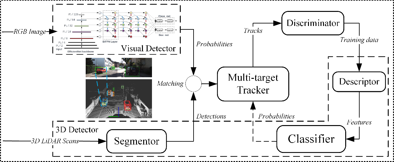 Figure 3 for Efficient Online Transfer Learning for 3D Object Classification in Autonomous Driving
