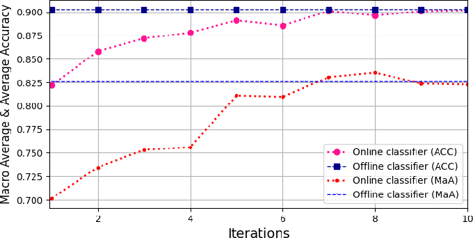 Figure 4 for Efficient Online Transfer Learning for 3D Object Classification in Autonomous Driving