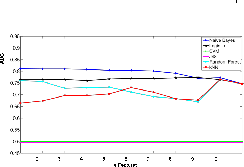 Figure 4 for Improving a Credit Scoring Model by Incorporating Bank Statement Derived Features