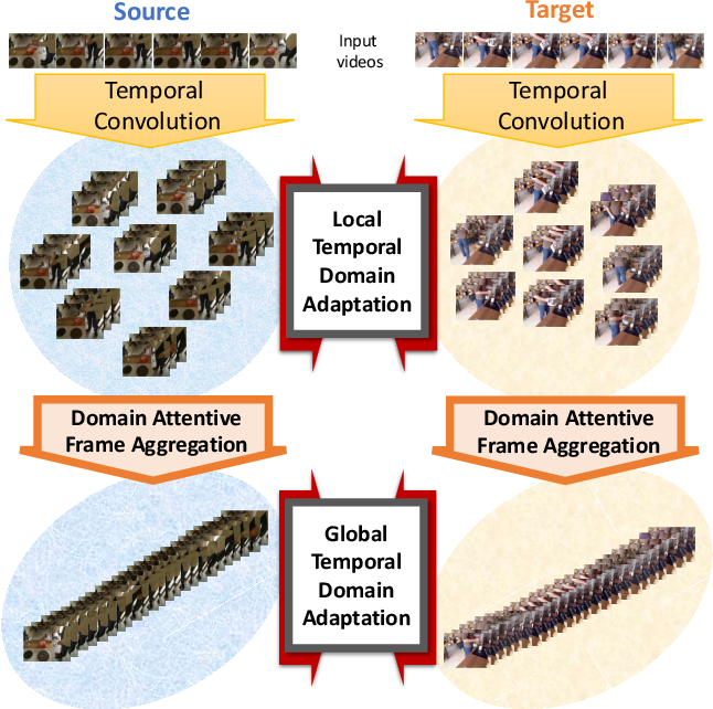Figure 1 for Action Segmentation with Mixed Temporal Domain Adaptation