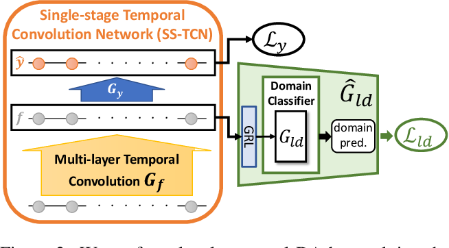 Figure 3 for Action Segmentation with Mixed Temporal Domain Adaptation