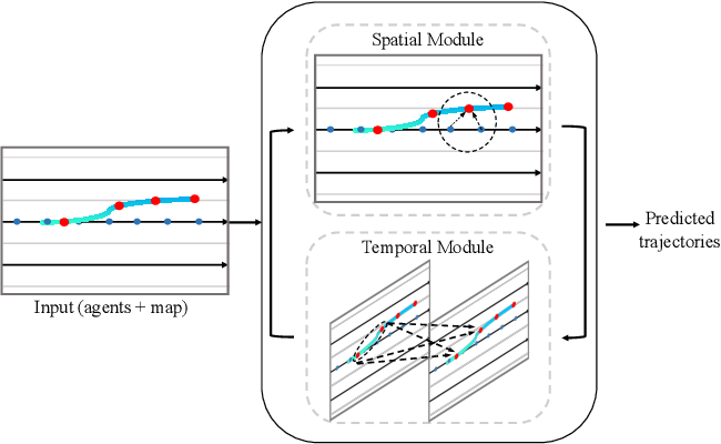 Figure 1 for TPCN: Temporal Point Cloud Networks for Motion Forecasting
