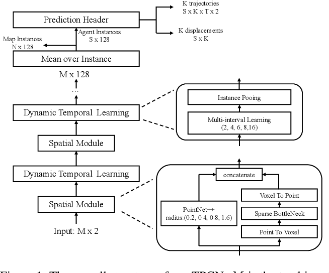 Figure 2 for TPCN: Temporal Point Cloud Networks for Motion Forecasting