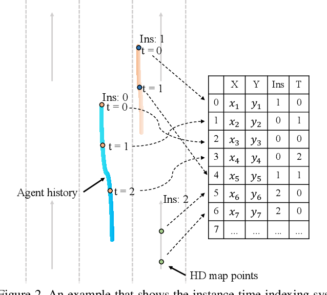 Figure 4 for TPCN: Temporal Point Cloud Networks for Motion Forecasting