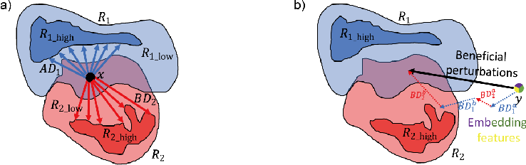 Figure 2 for Beneficial perturbation network for continual learning