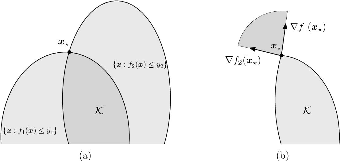 Figure 1 for Solving Equations of Random Convex Functions via Anchored Regression