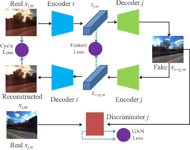 Figure 2 for Domain-invariant Similarity Activation Map Metric Learning for Retrieval-based Long-term Visual Localization