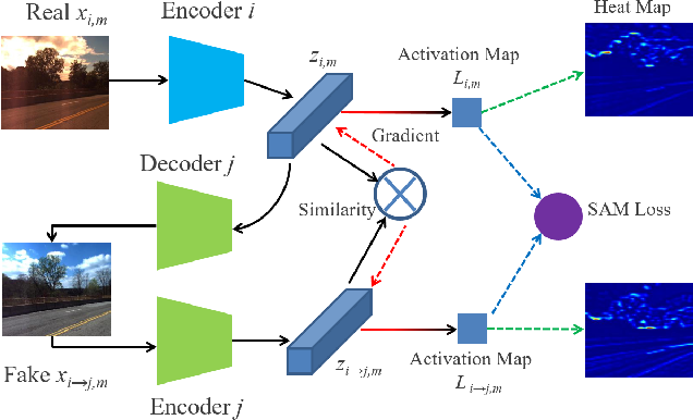 Figure 3 for Domain-invariant Similarity Activation Map Metric Learning for Retrieval-based Long-term Visual Localization