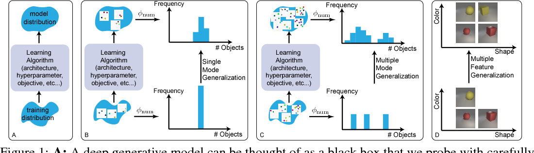 Figure 1 for Bias and Generalization in Deep Generative Models: An Empirical Study