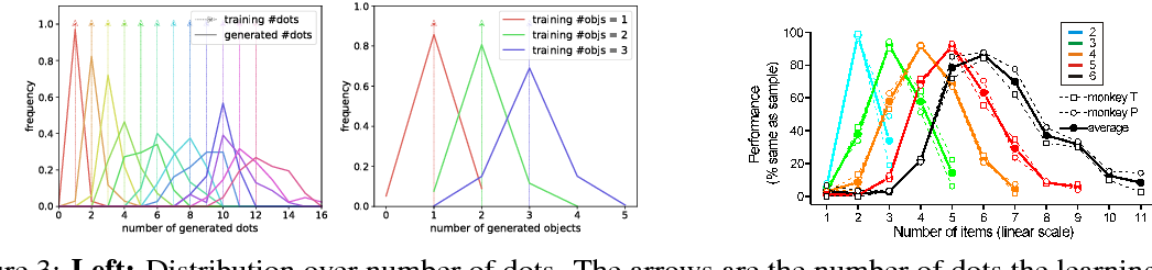 Figure 4 for Bias and Generalization in Deep Generative Models: An Empirical Study