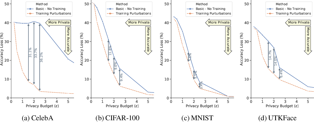 Figure 3 for A Principled Approach to Learning Stochastic Representations for Privacy in Deep Neural Inference