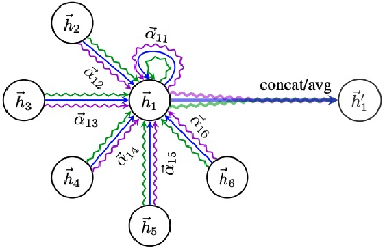 Figure 1 for A Vertical Federated Learning Framework for Graph Convolutional Network