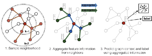 Figure 3 for A Vertical Federated Learning Framework for Graph Convolutional Network