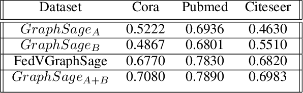 Figure 4 for A Vertical Federated Learning Framework for Graph Convolutional Network