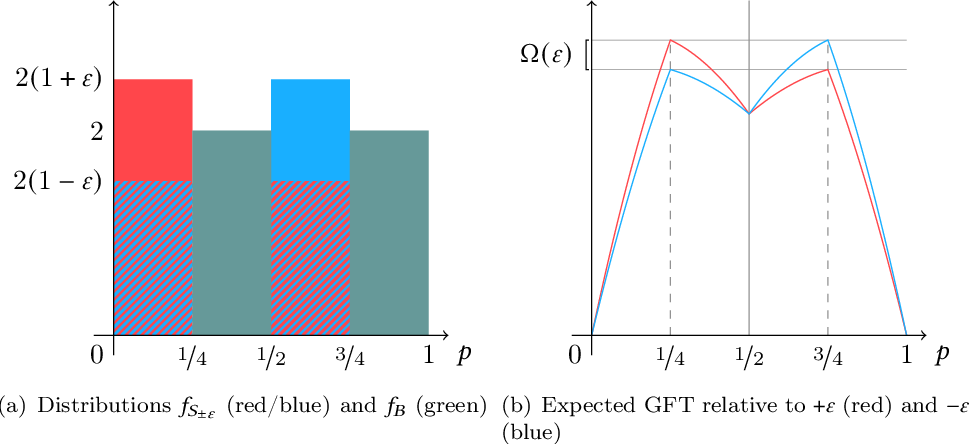 Figure 2 for A Regret Analysis of Bilateral Trade