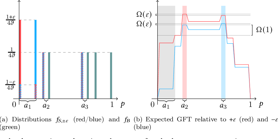 Figure 3 for A Regret Analysis of Bilateral Trade