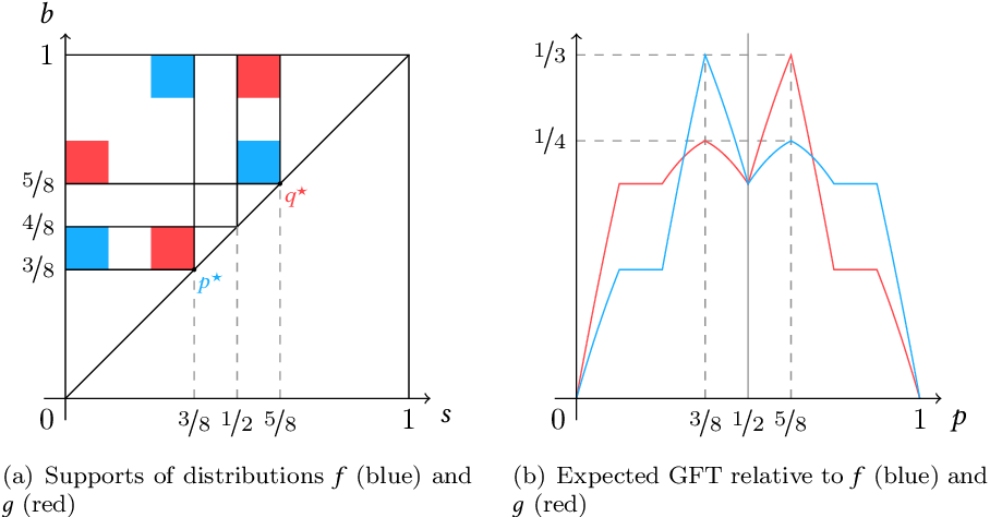 Figure 4 for A Regret Analysis of Bilateral Trade