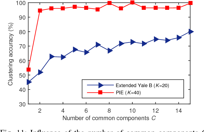 Figure 3 for Group Component Analysis for Multiblock Data: Common and Individual Feature Extraction