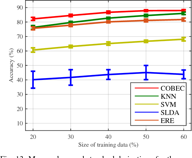 Figure 4 for Group Component Analysis for Multiblock Data: Common and Individual Feature Extraction