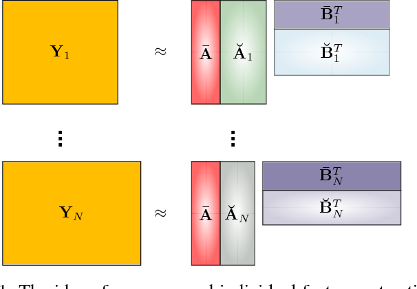 Figure 1 for Group Component Analysis for Multiblock Data: Common and Individual Feature Extraction
