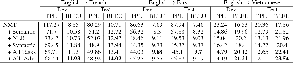 Figure 3 for Neural Machine Translation for Bilingually Scarce Scenarios: A Deep Multi-task Learning Approach