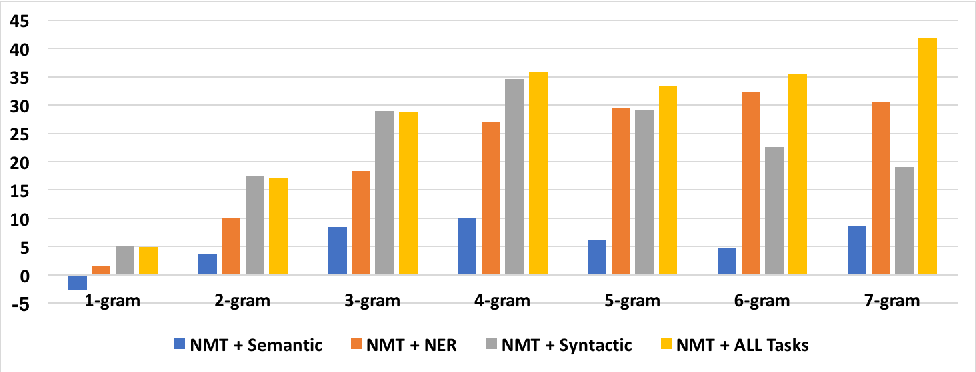 Figure 2 for Neural Machine Translation for Bilingually Scarce Scenarios: A Deep Multi-task Learning Approach