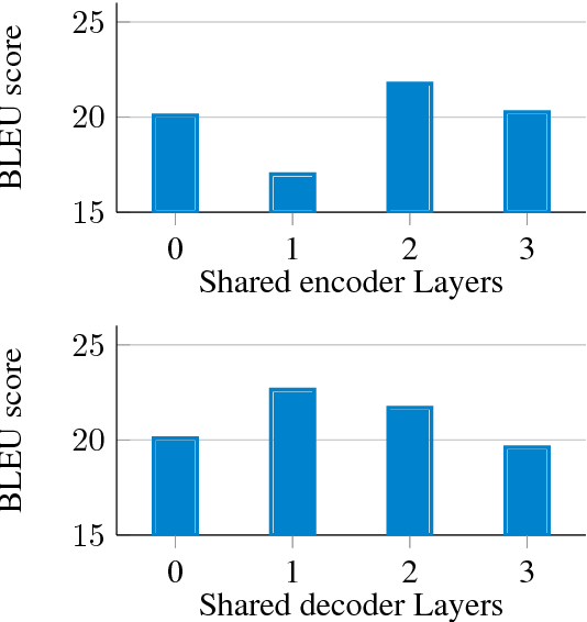 Figure 4 for Neural Machine Translation for Bilingually Scarce Scenarios: A Deep Multi-task Learning Approach