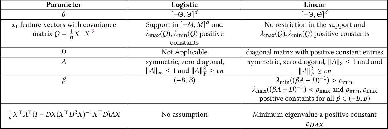 Figure 1 for Regression from Dependent Observations