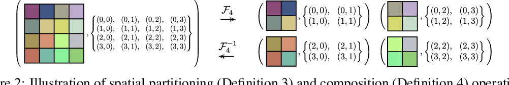 Figure 3 for Grid Partitioned Attention: Efficient TransformerApproximation with Inductive Bias for High Resolution Detail Generation