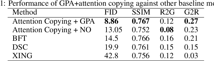 Figure 2 for Grid Partitioned Attention: Efficient TransformerApproximation with Inductive Bias for High Resolution Detail Generation